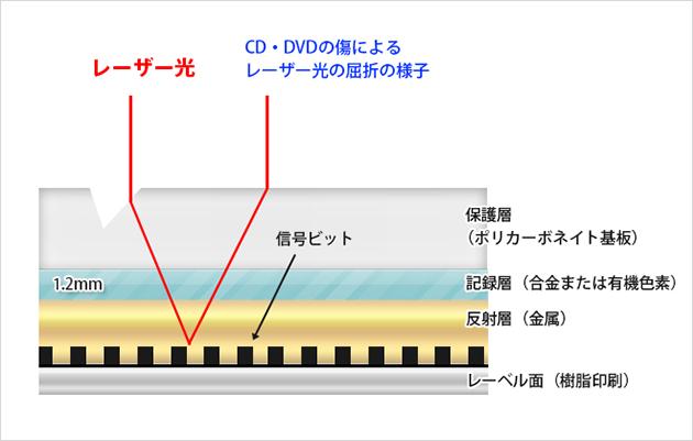 CD・DVDの階層図