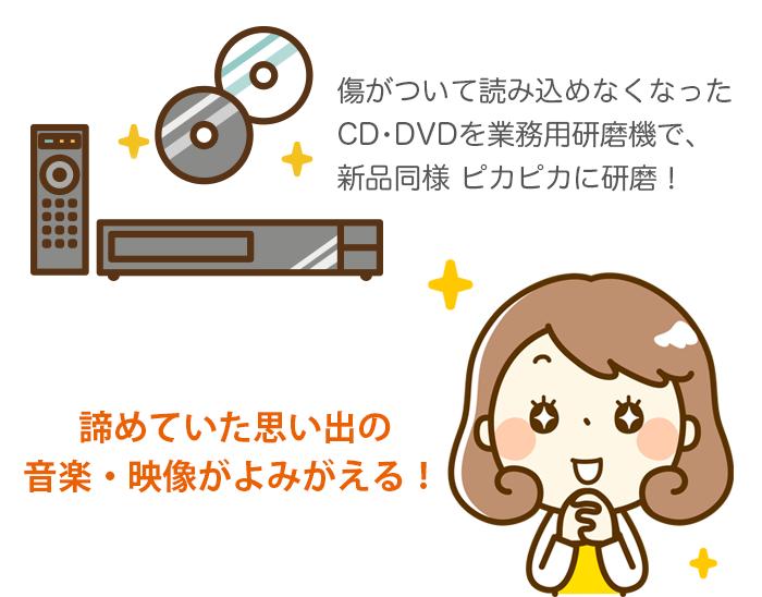 DVD格安研磨サービス